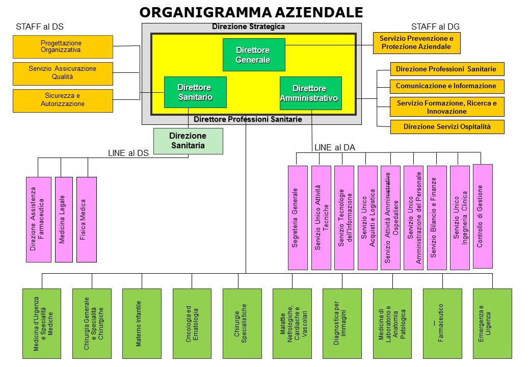 Organigramma aziendale al 21/08/2017